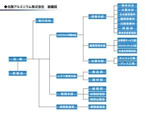 161016_hokuriku_sosikizu