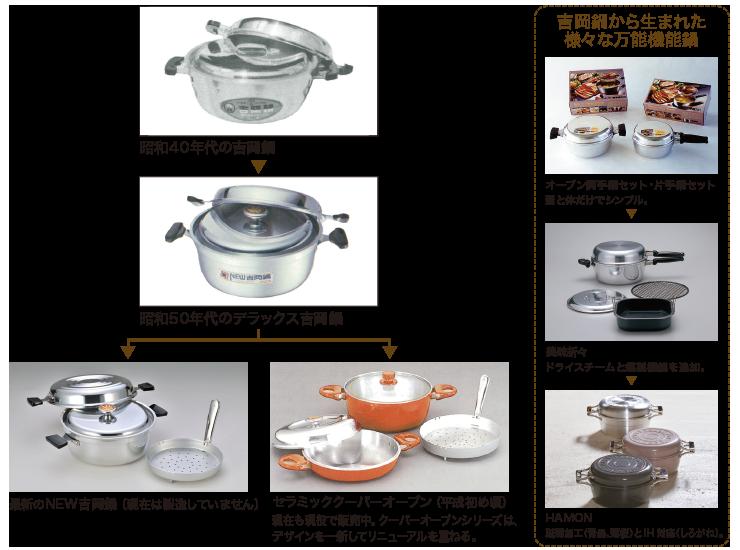 万能鍋の歴史