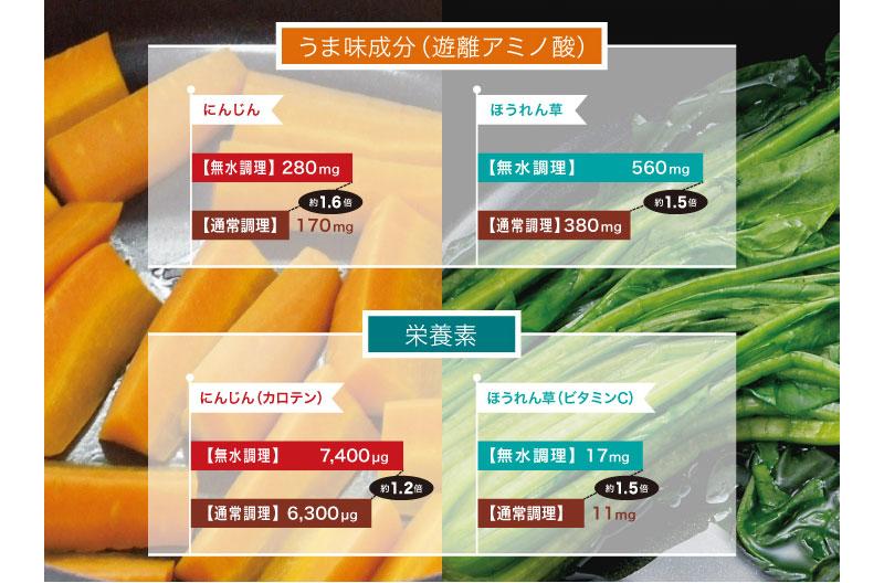 うまみ成分と栄養素について