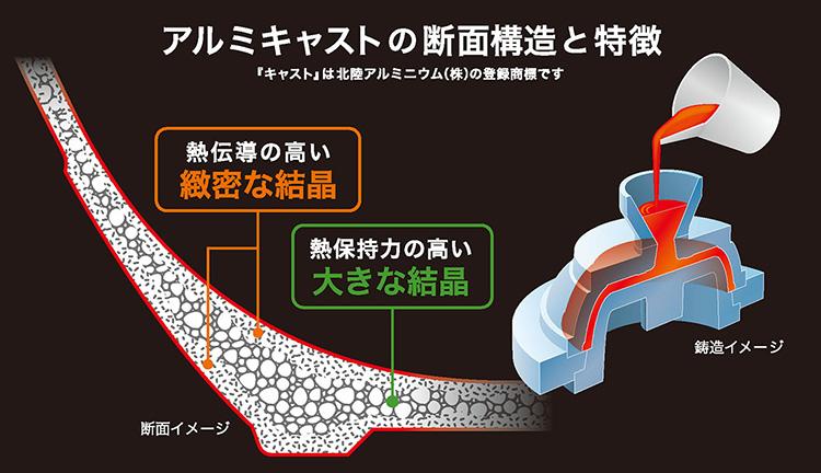 アルミキャストの断面構造と特徴