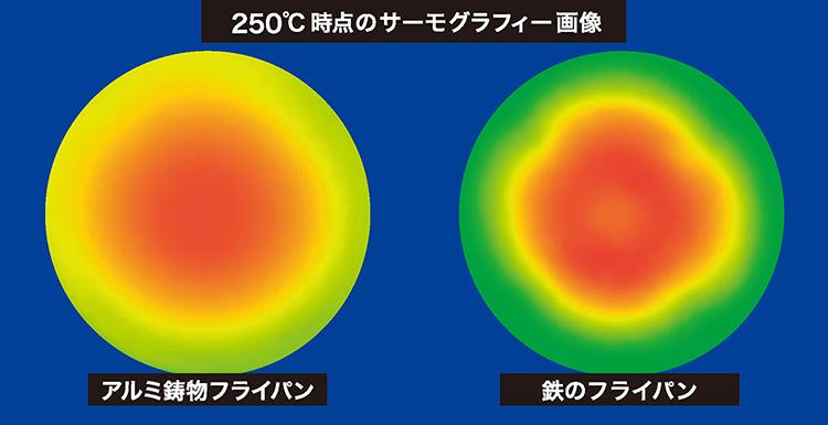 IHハイキャストプレミアムと自社鉄製フライパンのサーモグラフィ比較