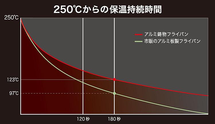 IHハイキャストプレミアムの保温持続時間グラフ